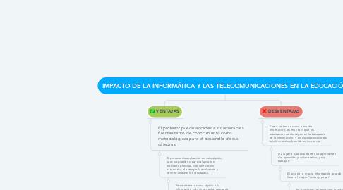 Mind Map: IMPACTO DE LA INFORMÁTICA Y LAS TELECOMUNICACIONES EN LA EDUCACIÓN