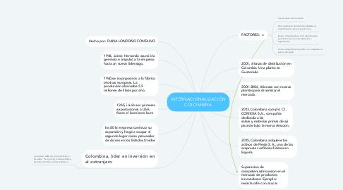 Mind Map: INTERNACIONALIZACIÓN COLOMBINA