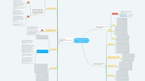 Mind Map: МЕТОДИ СИСТЕМНОГО АНАЛІЗУ