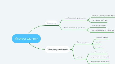 Mind Map: Многоугольники