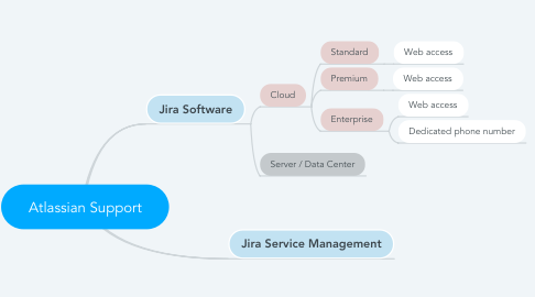 Mind Map: Atlassian Support