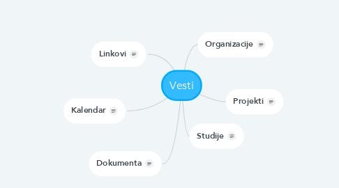 Mind Map: Vesti
