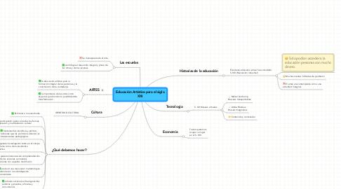 Mind Map: Educación Artística para el siglo XXI