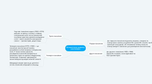 Mind Map: Основні етапи розвитку комп'ютерів