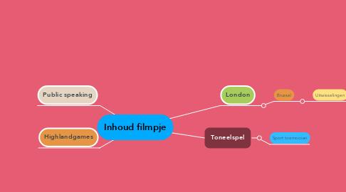 Mind Map: Inhoud filmpje