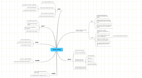 Mind Map: Online writing