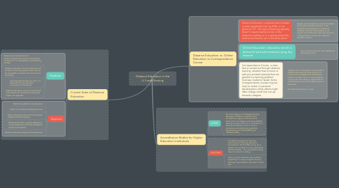 Mind Map: Distance Education in the U.S and Nursing