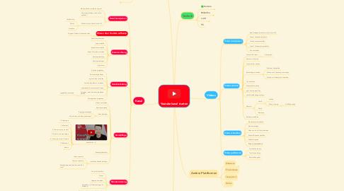 Mind Map: Youtubekanal starten