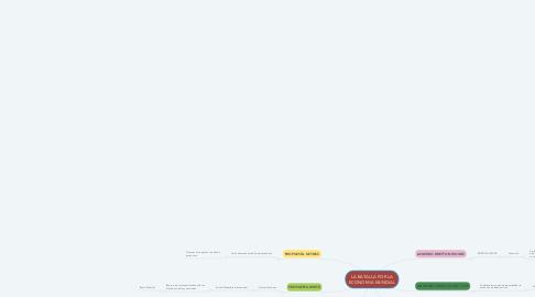 Mind Map: LA BATALLA POR LA ECONOMIA MUNDIAL