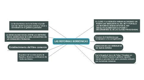 Mind Map: LAS REFORMAS BORBÓNICAS