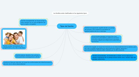 Mind Map: Tipos de Familia