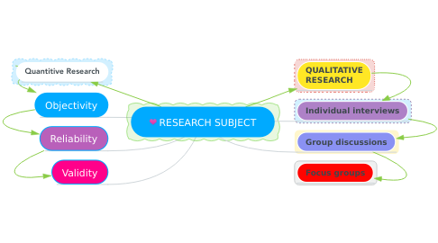 Mind Map: RESEARCH SUBJECT