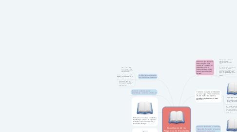 Mind Map: CONOCIMIENTO, TECNOLOGÍA Y ÉTICA