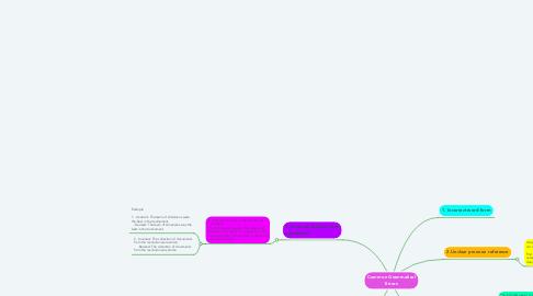 Mind Map: Common Grammatical Errors