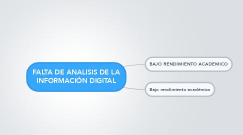 Mind Map: FALTA DE ANALISIS DE LA INFORMACIÓN DIGITAL
