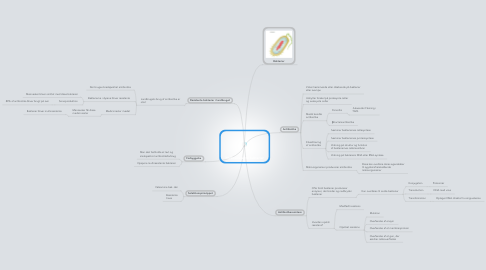 Mind Map: Multiresistente bakterier