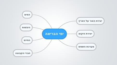 Mind Map: ימי הבריאה