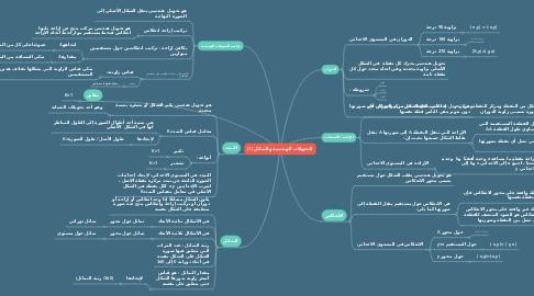 Mind Map: التحويلات الهندسية والتماثل (1)