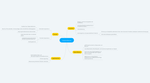 Mind Map: Imperialismus