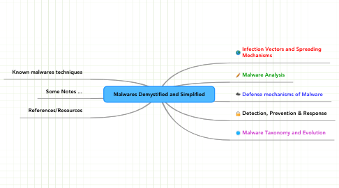 Mind Map: Malwares Demystified and Simplified