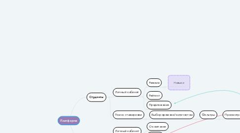 Mind Map: Платформа