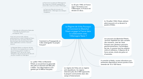 Mind Map: Le Régime de Vichy Pourquoi et Comment le Maréchal Pétain engage la France dans la collaboration avec l'Allemagne Nazie ?
