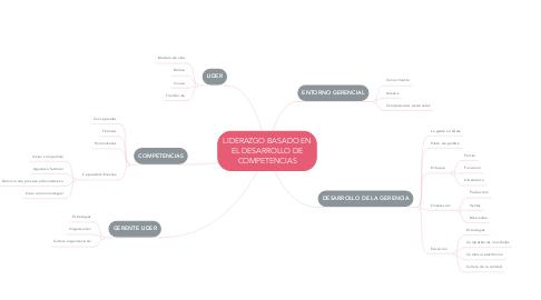 Mind Map: LIDERAZGO BASADO EN EL DESARROLLO DE COMPETENCIAS