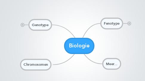 Mind Map: Biologie