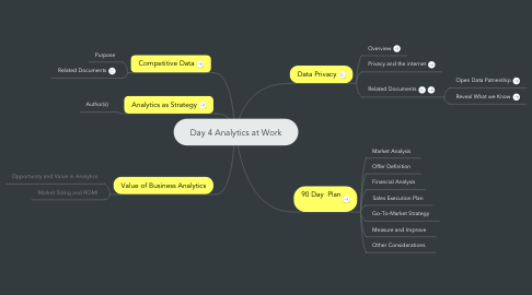 Mind Map: Day 4 Analytics at Work