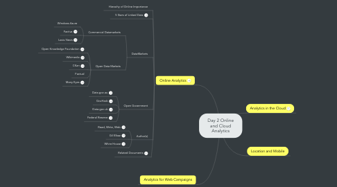 Mind Map: Day 2 Online and Cloud Analytics
