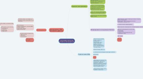 Mind Map: Зміна агрегатного стану речовини. Теплові двигуни