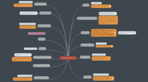 Mind Map: HotelGo - Business Plan