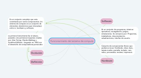 Mind Map: Funcionamiento del sistema de computo