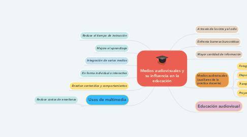 Mind Map: Medios audiovisuales y su influencia en la educación