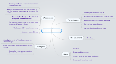 Mind Map: The League of Nations