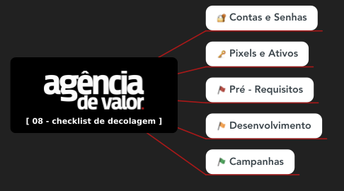 Mind Map: [ 08 - checklist de decolagem ]
