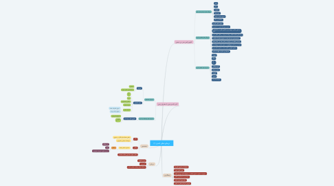 Mind Map: ترماتود های کبدی (1)