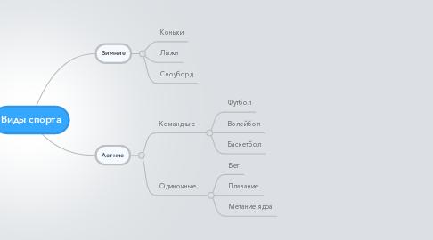 Mind Map: Виды спорта