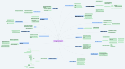 Mind Map: Biological Development