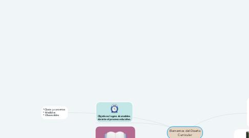 Mind Map: Elementos del Diseño Curricular