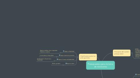 Mind Map: Presupuestos para la toma de decisiones