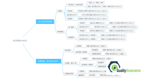 Mind Map: ECFDEV-4157
