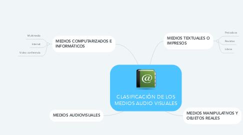 Mind Map: CLASIFICACIÓN DE LOS MEDIOS AUDIO VISUALES