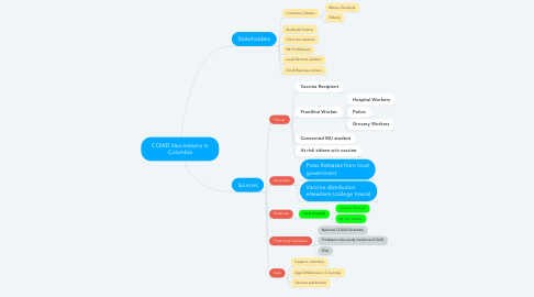 Mind Map: COVID Vaccinations in Columbia