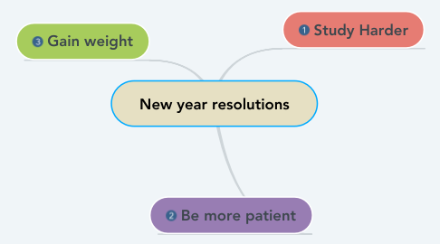 Mind Map: New year resolutions
