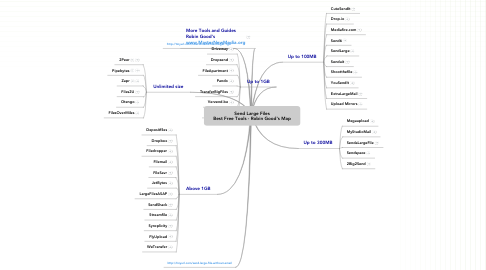 Mind Map: Send Large Files  Best Free Tools - Robin Good's Map