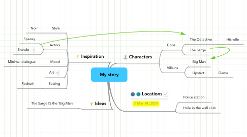 Mind Map: My story
