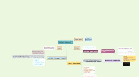 Mind Map: KONSEP PENDIDIKAN