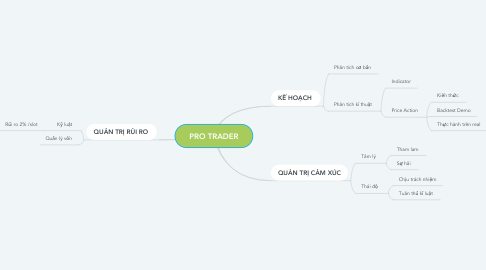 Mind Map: PRO TRADER