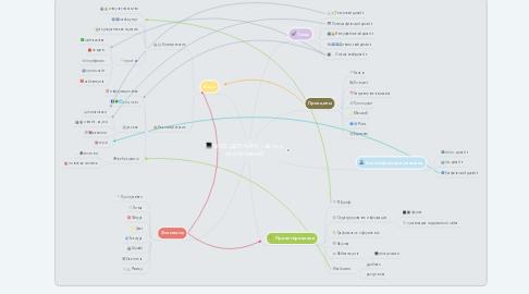 Mind Map: WEB ДИЗАЙН ( сайты и приложения)